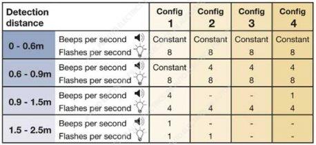 Brigade FlexScan Detection Table