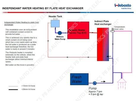 Evo 5 Basic RV Welfare Diagram Hot Wash